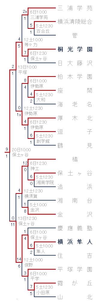 2015年秋季神奈川県大会 組み合わせ