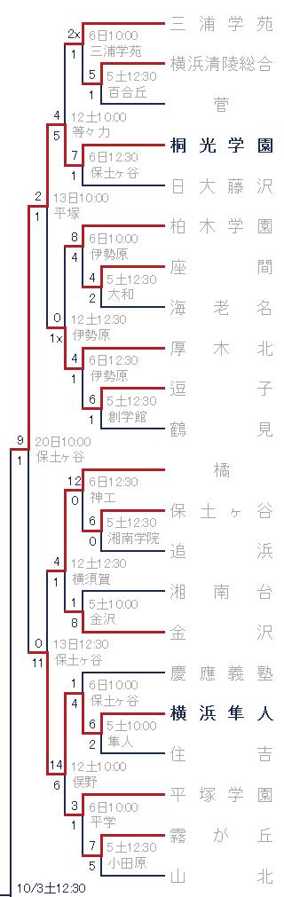 2015年秋季神奈川県大会トーナメント表