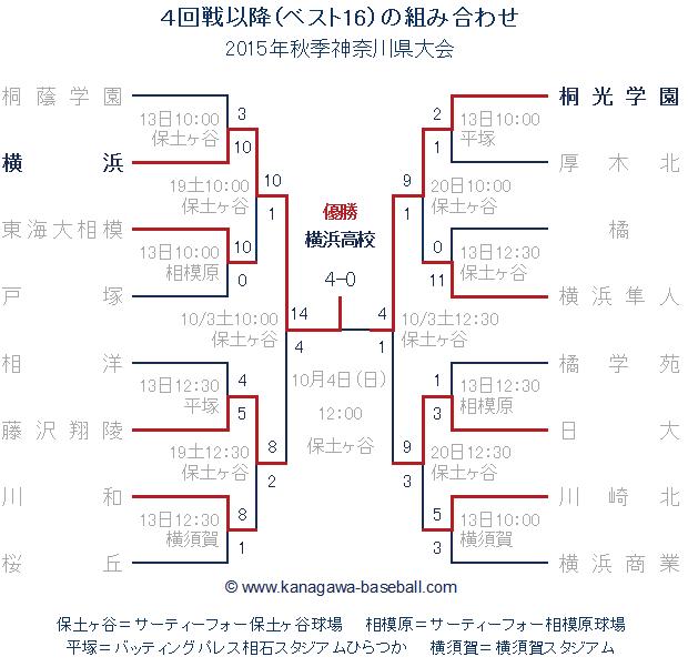 2015年秋季神奈川県大会ベスト16組み合わせ