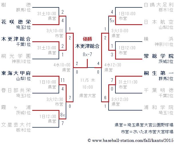 高校野球秋季関東大会トーナメント表 2015年