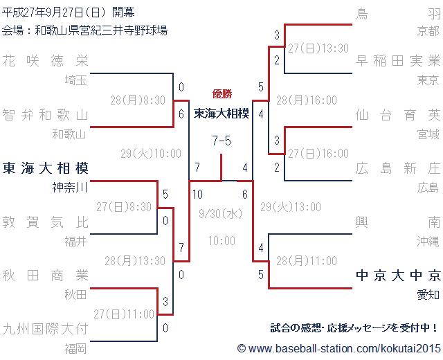 2015年秋季国体高校野球硬式の部トーナメント表