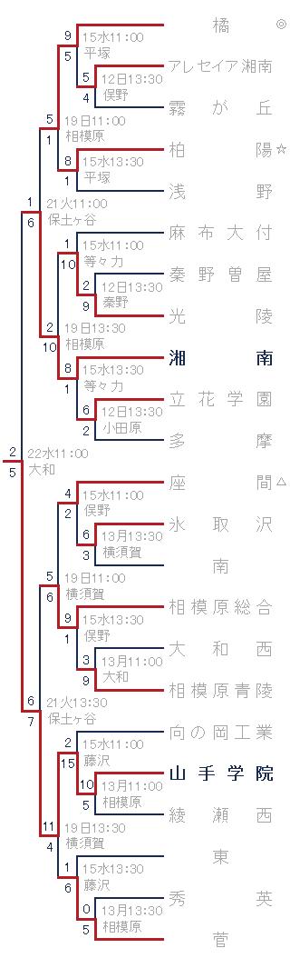 2015年夏の神奈川県大会 組み合わせ