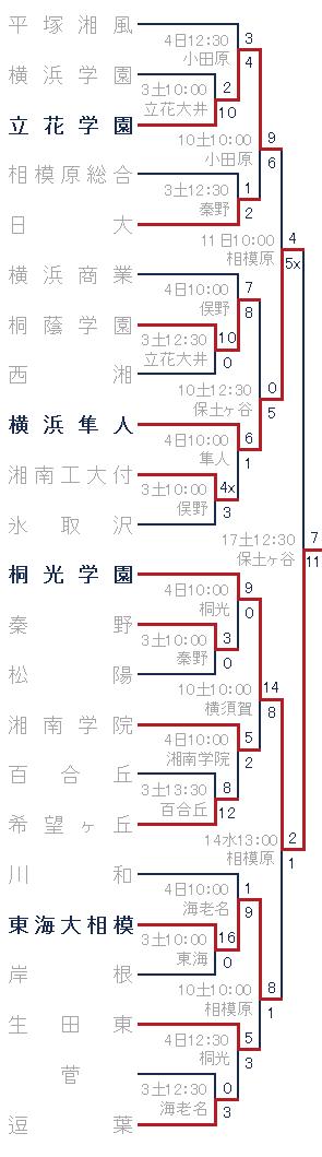 2016年秋季神奈川県大会
