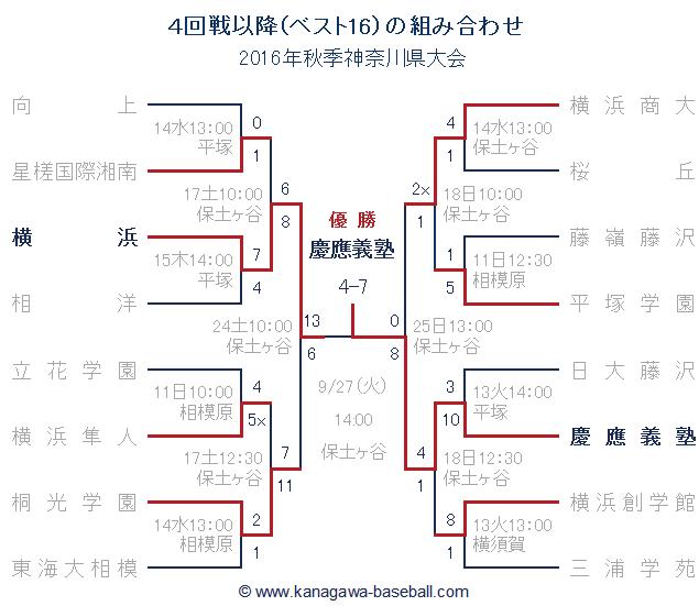 2016年秋季神奈川県大会ベスト16